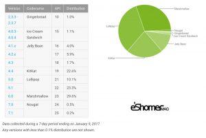 مجله خبری ایشومر android-dashboard-report-chart-mag-eshomer-300x201 رشد آهسته اندروید 7.1 نوقا نسبت به آندروید مارشملو تكنولوژي موبایل و تبلت  نوقا نسبت مارشملو قیمت عامل سیستم رشد تلویزیون اندروید ارزان آهسته آندروید 7.1