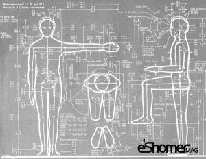 مجله خبری ایشومر ergonomy-Human-proportions-mag-eshomer-300x232 ارگونومی و بهینه سازی طراحی داخلی بر اساس تناسبات انسانی 1 طراحي هنر  مهندسی فیزیولوژی طراحی داخلی سازی روانشناسی تناسبات بیومکانیک بهینه ایمنی انسانی اساس ارگونومی آنتروپومتری Ergonomy