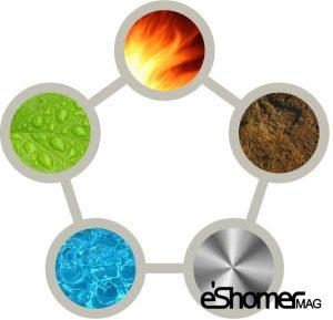 عملکرد فنگ شویی و ایجاد انرژی در محیط کار